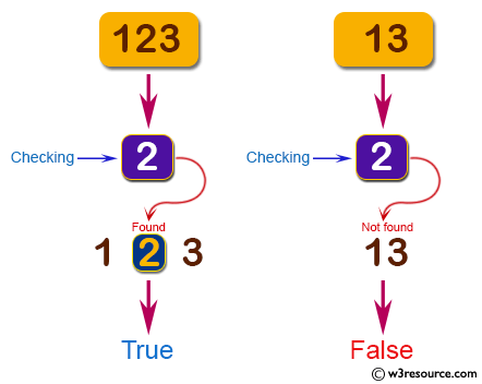 C# Sharp: Basic Algorithm Exercises - Check a positive integer and return true if it contains a number 2