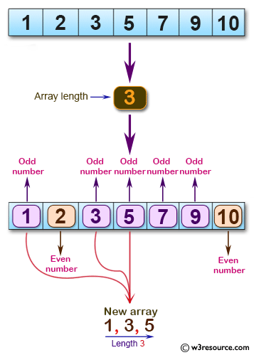 C# Sharp: Basic Algorithm Exercises - Create a new array of given length using the odd numbers from a given array of positive integers
