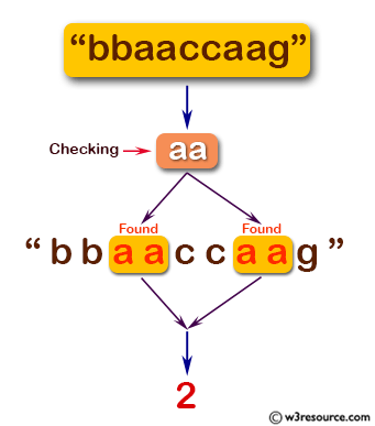 C# Sharp: Basic Algorithm Exercises -  Count the string 'aa' in a given string and assume 'aaa' contains two'aa';