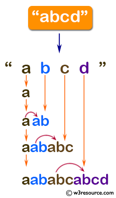 C# Sharp: Basic Algorithm Exercises - Create a string like'aababcabcd' from a given  string 'abcd'.