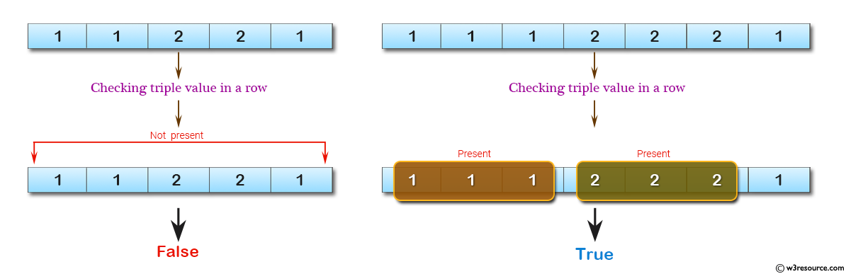 C# Sharp: Basic Algorithm Exercises - Check if a triple is presents in an array of integers or not