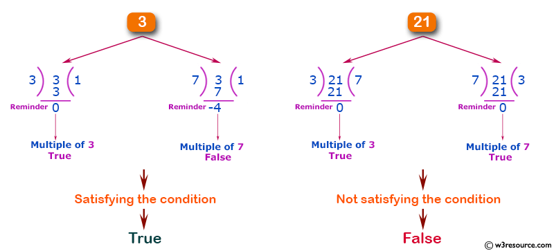 C# Sharp: Basic Algorithm Exercises - Check if a given non-negative given number is a multiple of 3 or 7, but not both