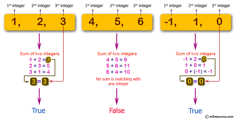 C# Sharp: Basic Algorithm Exercises - Check if it is possible to add two integers to get the third integer from three given integers