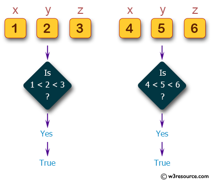 C# Sharp: Basic Algorithm Exercises - Check if y is greater than x, and z is greater than y from three given integers x,y,z