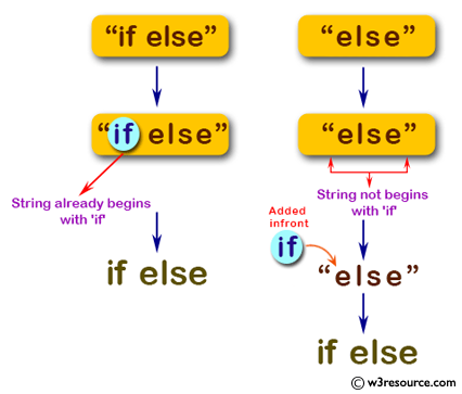 C# Sharp: Basic Algorithm Exercises - Create a new string  where 'if' is added to the front of a given string