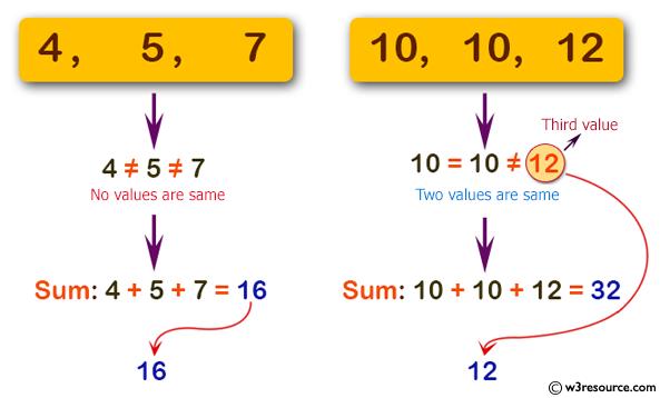C# Sharp: Basic Algorithm Exercises - Compute the sum of three given integers