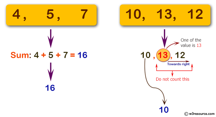 C# Sharp: Basic Algorithm Exercises - Compute the sum of the three integers