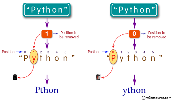 C# Sharp: Basic Algorithm Exercises - Remove the character in a given positionof a given string