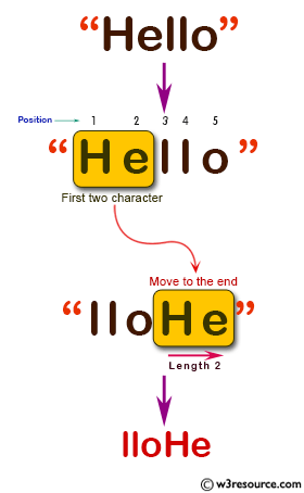 C# Sharp: Basic Algorithm Exercises - Move the first two characters to the end of a given string of length at least two