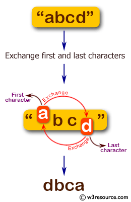 C# Sharp: Basic Algorithm Exercises - Exchange the first and last characters in a given  string and return the new string