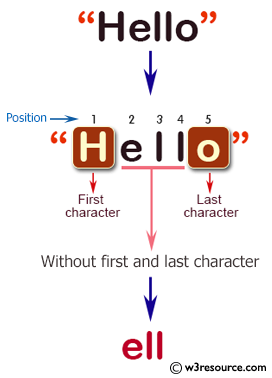 C# Sharp: Basic Algorithm Exercises - Create a new string without the first and last character of a given string of any length