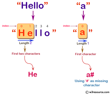 C# Sharp: Basic Algorithm Exercises - Create a new string of length 2, using first two characters of a given string