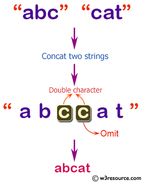C# Sharp: Basic Algorithm Exercises - Concate two given strings