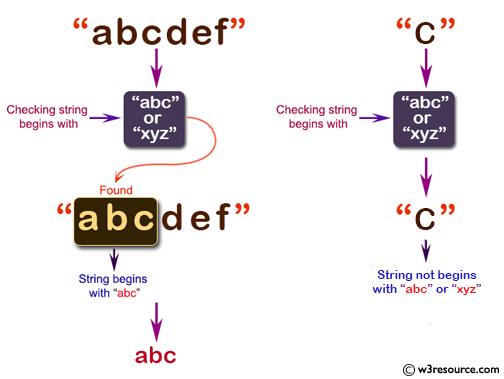 C# Sharp: Basic Algorithm Exercises - Check if a given string begins with