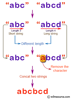 C# Sharp exercises: Concat two strings  If the given strings