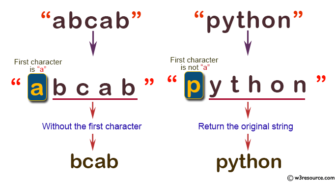 C# Sharp: Basic Algorithm Exercises - Create a new string from a given string without the first and last character if the first or last characters are 'a'otherwise return the original given string.
