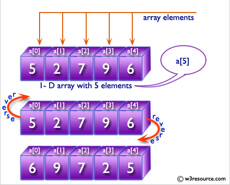 C# Sharp: Basic Algorithm Exercises - Reverse a specified array of integers and length 5