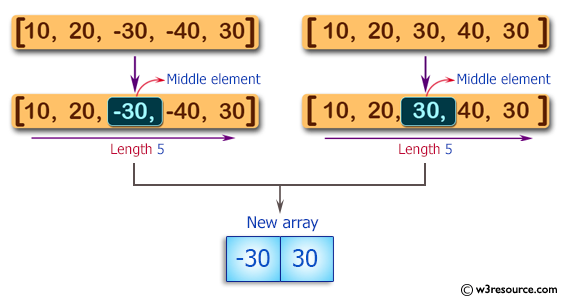 C# Sharp: Basic Algorithm Exercises - Create a new array containing the middle elements from the two given arrays of integers, each length 5
