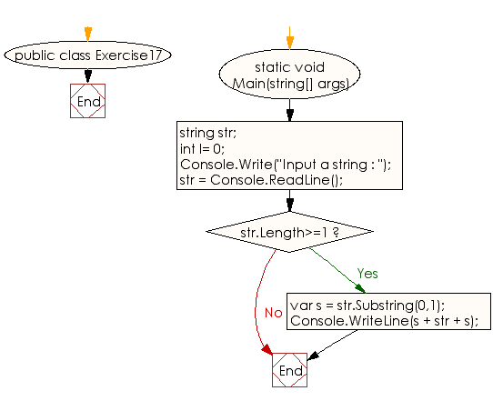 Flowchart: C# Sharp Exercises - Create a new string from a given string with the first character added at the front and back