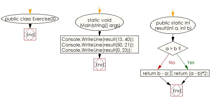 Flowchart: C# Sharp Exercises - Get the absolute value of the difference between two given numbers