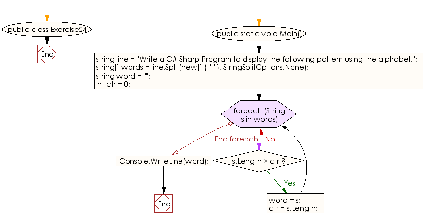 Flowchart: C# Sharp Exercises - Find the longest word in a string