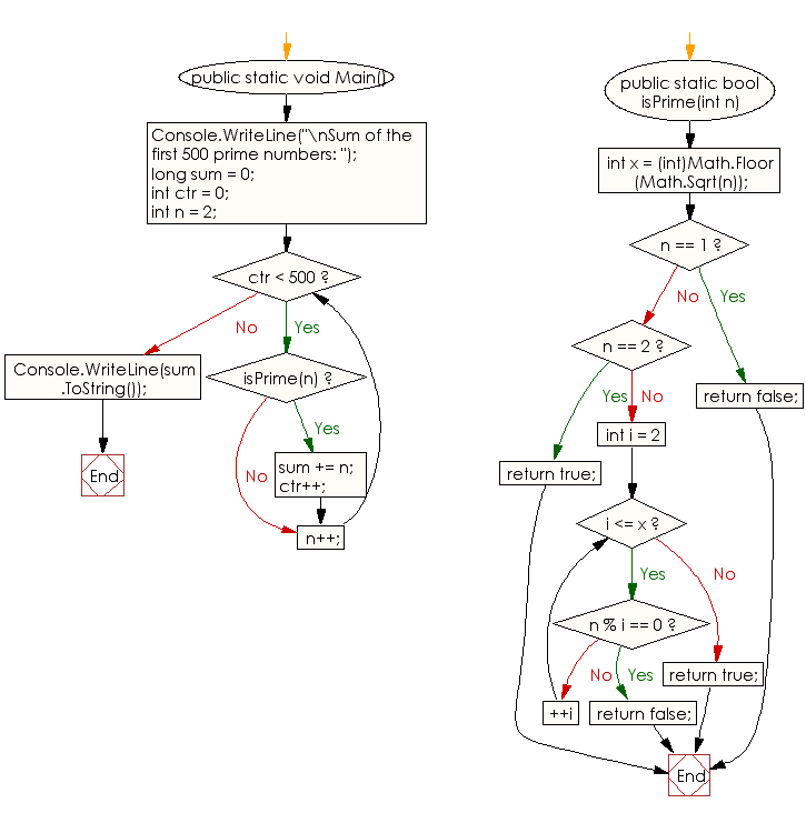 Flowchart: C# Sharp Exercises - Compute the sum of the first 500 prime numbers