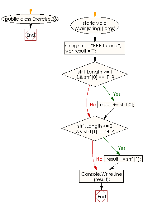 Flowchart: C# Sharp Exercises - Get a new string of two characters from a given string