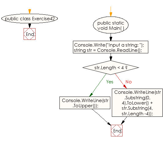 Flowchart: C# Sharp Exercises - Create a new string where the first 4 characters will be in lower case