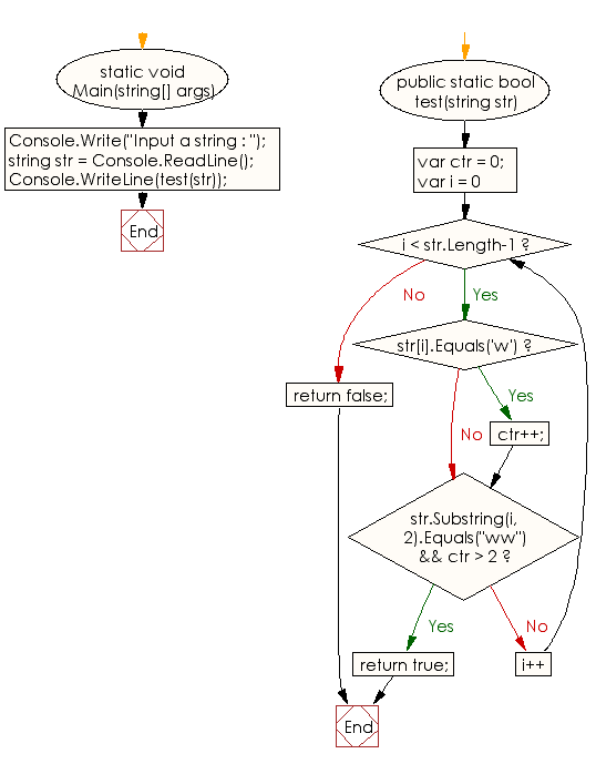 Flowchart: C# Sharp Exercises - Check if a given string starts with