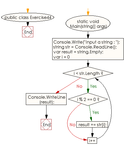 Flowchart: C# Sharp Exercises - Create a new string of every other character from the first position of a given string