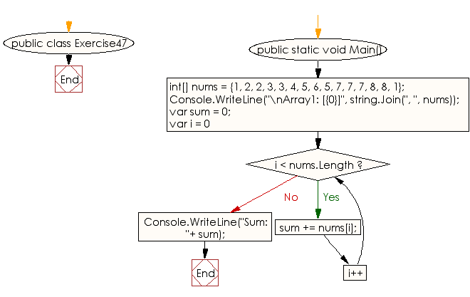 Flowchart: C# Sharp Exercises - Compute  sum of all the elements of an array of integers
