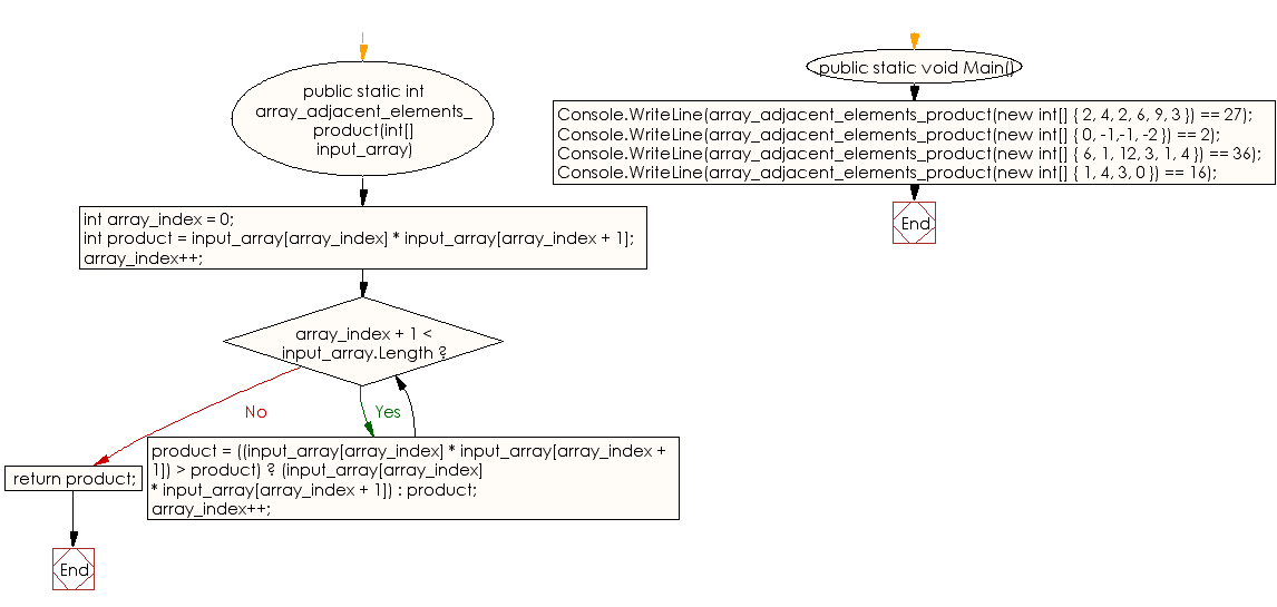 Flowchart: C# Sharp Exercises - Find the pair of adjacent elements that has the largest product of an given array which is equal to a given value.