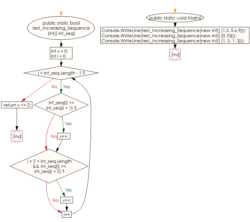 Flowchart: C# Sharp Exercises - Check whether it is possible to create a strictly increasing sequence from a given sequence of integers as an array