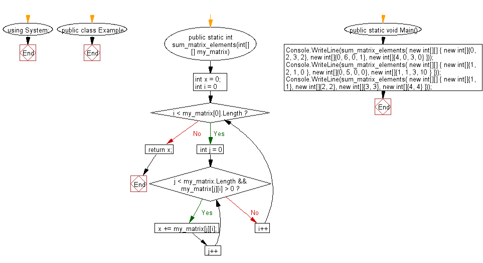 Flowchart: C# Sharp Exercises - Calculate the sum of all the intgers of a rectangular matrix except those integers which are located below an intger of value 0