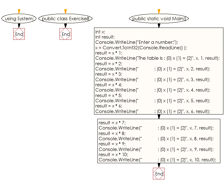 C Sharp Exercises Program To Take A Number As Input And Print Its