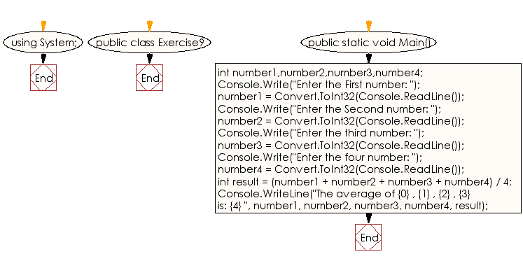 Flowchart: C# Sharp Exercises - Print the average of four numbers