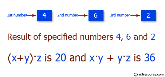 C# Sharp Exercises: Print  three numbers(x, y, z) in (x+y)·z and x·y + y·z format