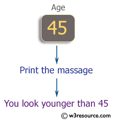 C# Sharp Exercises: Program to ask the user for his age and print a massage