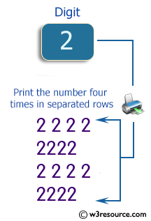 C# Sharp Exercises: Print a number four times in separate rows