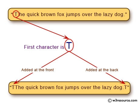 C# Sharp Exercises: Create a new string from a given string with the first character added at the front and back