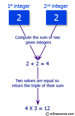 C# Sharp Exercises: Compute the sum of two given integers, if two values are equal then return the triple of their sum