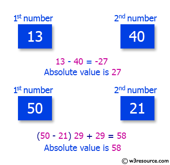 C# Sharp Exercises: Get the absolute value of the difference between two given numbers