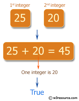 C# Sharp Exercises: Check the sum of the two given integers and return true if one of the integer is 20 or if their sum is 20