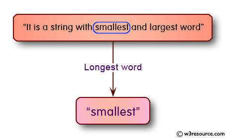 C# Sharp Exercises: Find the longest word in a string