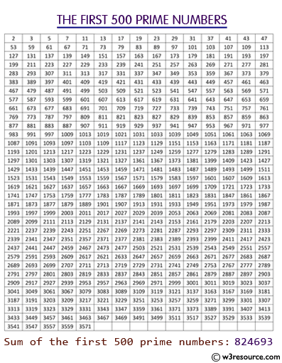 C# Sharp Exercises: Compute the sum of the first 500 prime numbers