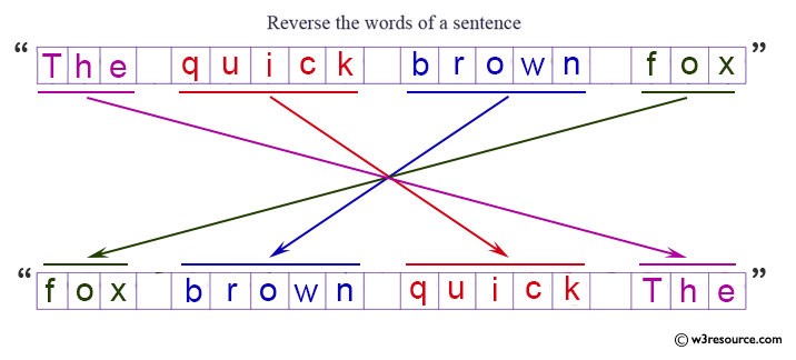 C# Sharp Exercises: Reverse the words of a sentence