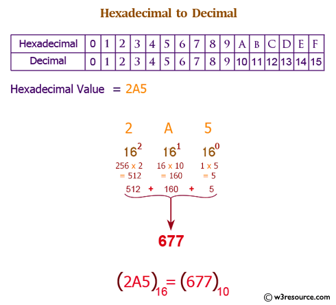 C# Sharp Exercises: Convert a hexadecimal number to decimal number