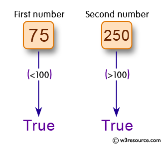 C# Sharp Exercises: Check two given numbers where one is less than 100 and other is greater than 200