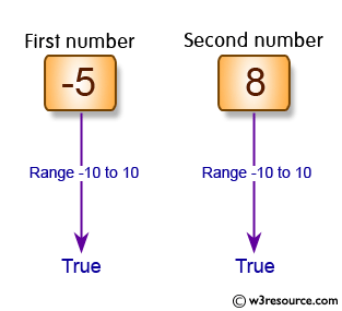 C# Sharp Exercises: Check if an integer is in the range -10 to 10