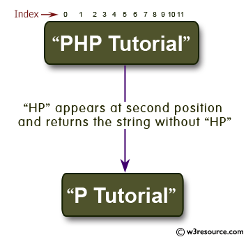 C# Sharp Exercises: Check if 'HP' appears at second position in a string and returns the string without 'HP'